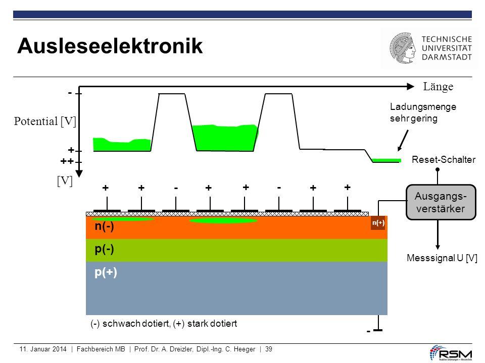 Ausleseelektronik Länge - Potential [V] + ++ [V] + + - + + - + + n(-)